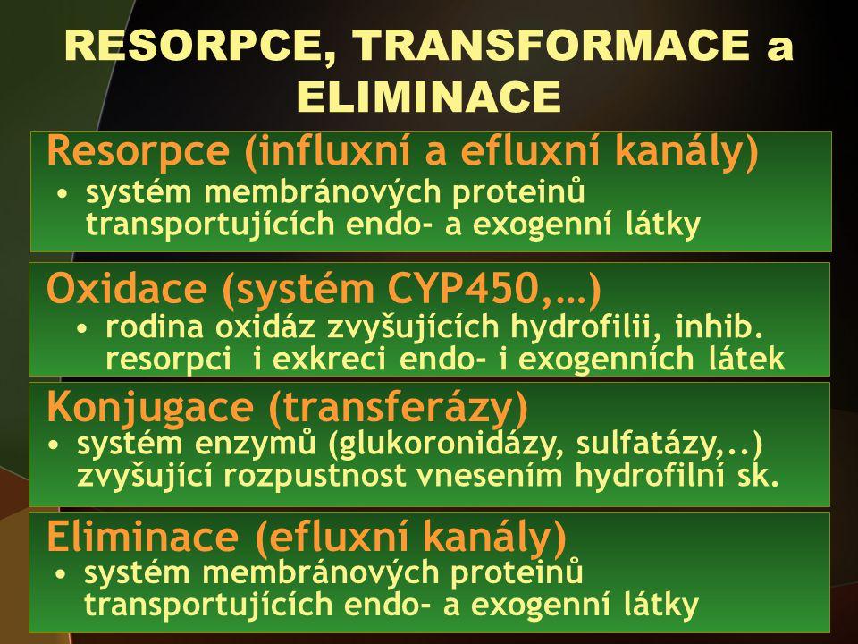 RESORPCE, TRANSFORMACE a ELIMINACE rodina oxidáz zvyšujících hydrofilii, inhib.
