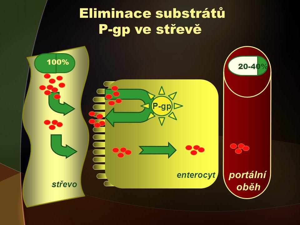 portální oběh Eliminace substrátů P-gp ve střevě 5-40% P-gp 100% 20-40% enterocyt střevo