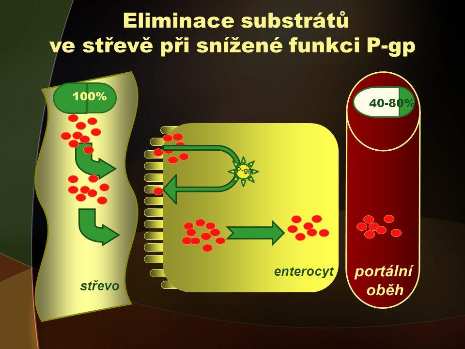 portální oběh Eliminace substrátů ve střevě při snížené funkci P-gp 5-40% 100% 40-80% enterocyt střevo P-gp