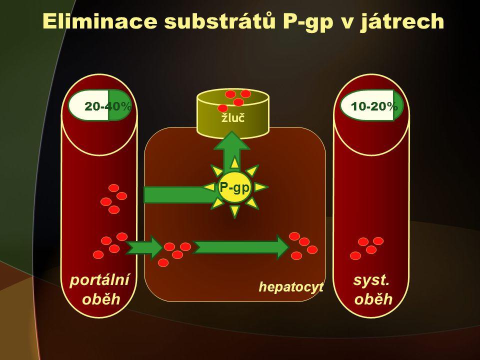portální oběh Eliminace substrátů P-gp v játrech 5-40% 20-40% hepatocyt žluč P-gp syst.