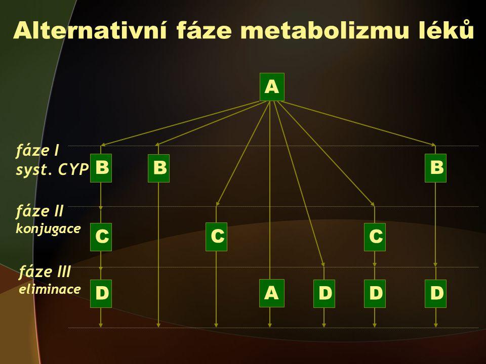 Alternativní fáze metabolizmu léků A fáze I syst.