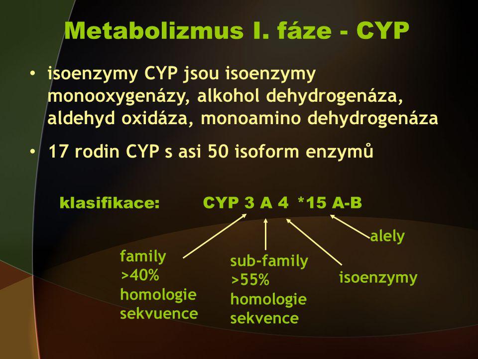 isoenzymy CYP jsou isoenzymy monooxygenázy, alkohol dehydrogenáza, aldehyd oxidáza, monoamino dehydrogenáza 17 rodin CYP s asi 50 isoform enzymů klasifikace:CYP 3 A 4 family >40% homologie sekvuence sub-family >55% homologie sekvence isoenzymy *15 A-B alely Metabolizmus I.