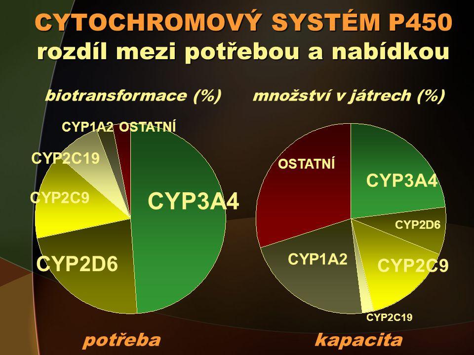 CYTOCHROMOVÝ SYSTÉM P450 rozdíl mezi potřebou a nabídkou CYP3A4 CYP2D6 CYP2C19 CYP2C9 CYP1A2OSTATNÍ CYP3A4 CYP2C19 CYP2D6 CYP2C9 OSTATNÍ CYP1A2 potřeba kapacita biotransformace (%) množství v játrech (%)