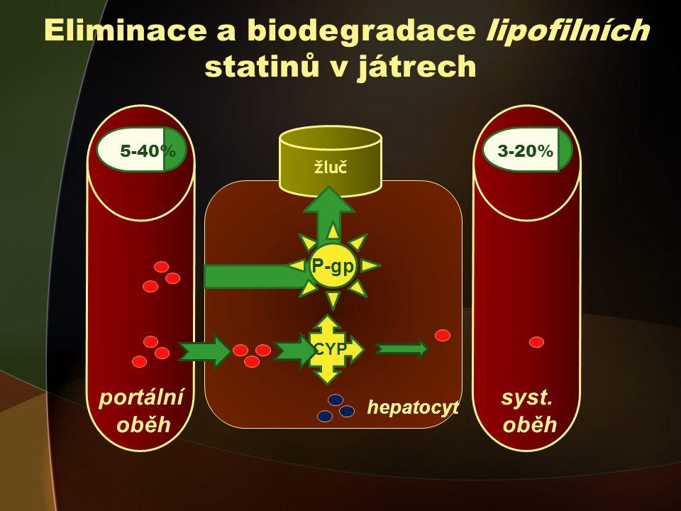 portální oběh Eliminace a biodegradace lipofilních statinů v játrech 5-40% CYP 5-40% hepatocyt žluč P-gp syst.
