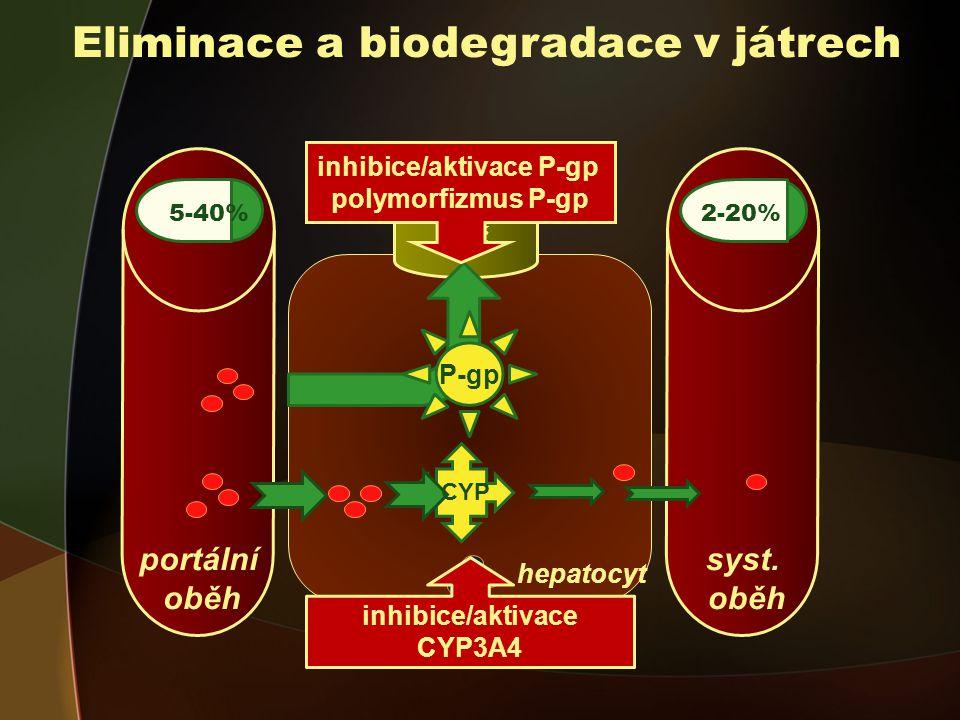 portální oběh Eliminace a biodegradace v játrech 5-40% CYP 5-40% hepatocyt žluč P-gp syst.