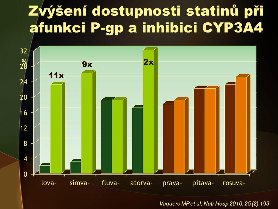 Zvýšení dostupnosti statinů při afunkci P-gp a inhibici CYP3A4 % 11x 9x 2x Vaquero MP et al, Nutr Hosp 2010, 25 (2) 193