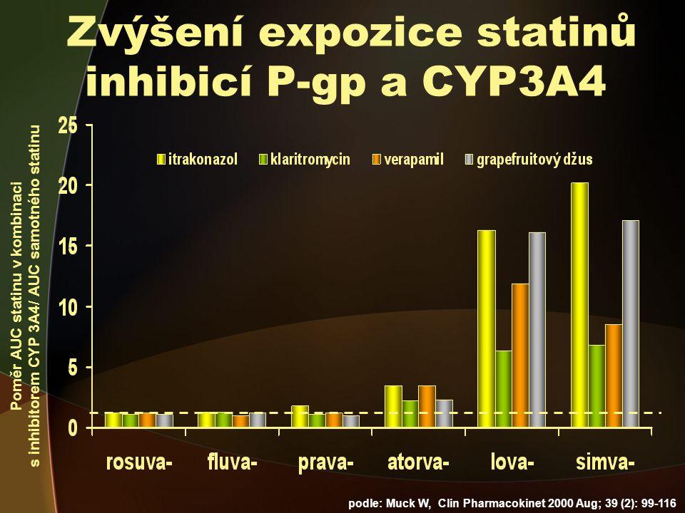 Poměr AUC statinu v kombinaci s inhibitorem CYP 3A4/ AUC samotného statinu podle: Muck W, Clin Pharmacokinet 2000 Aug; 39 (2): 99-116 Zvýšení expozice statinů inhibicí P-gp a CYP3A4