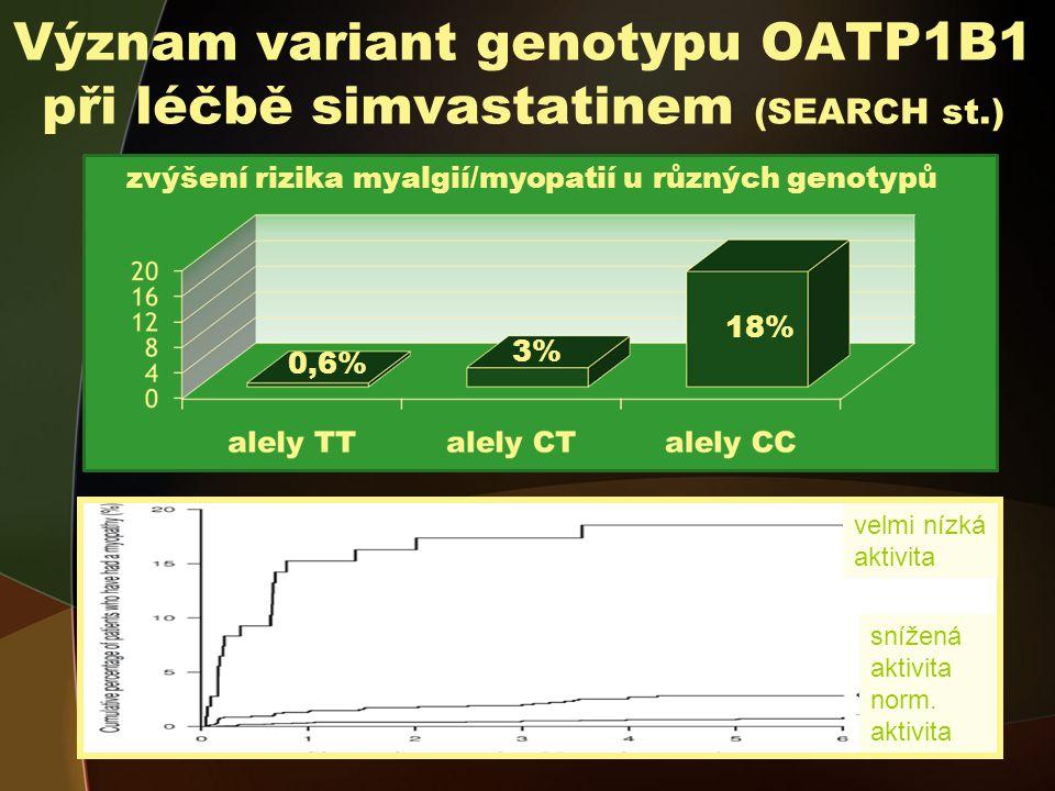 Význam variant genotypu OATP1B1 při léčbě simvastatinem (SEARCH st.) zvýšení rizika myalgií/myopatií u různých genotypů 0,6% 3% 18% roky velmi nízká aktivita snížená aktivita norm.