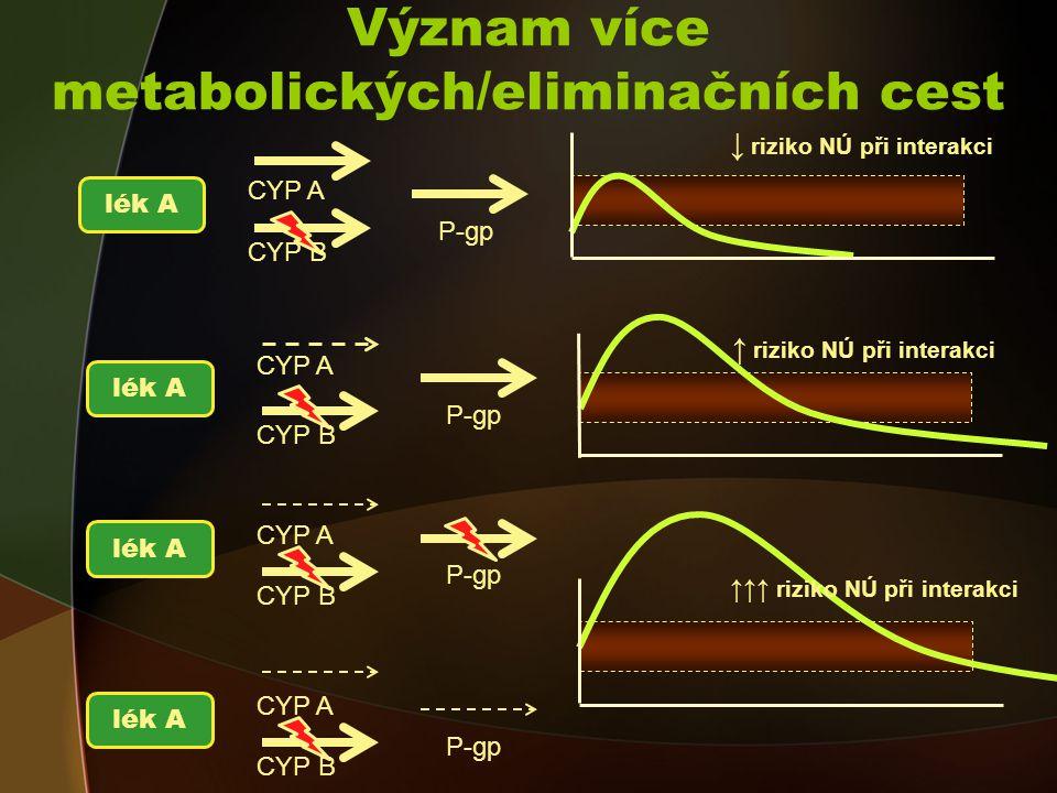 Význam více metabolických/eliminačních cest lék A CYP A P-gp CYP B lék A CYP A P-gp CYP B ↑ riziko NÚ při interakci ↓ riziko NÚ při interakci lék A CYP A P-gp CYP B lék A CYP A P-gp CYP B ↑↑↑ riziko NÚ při interakci