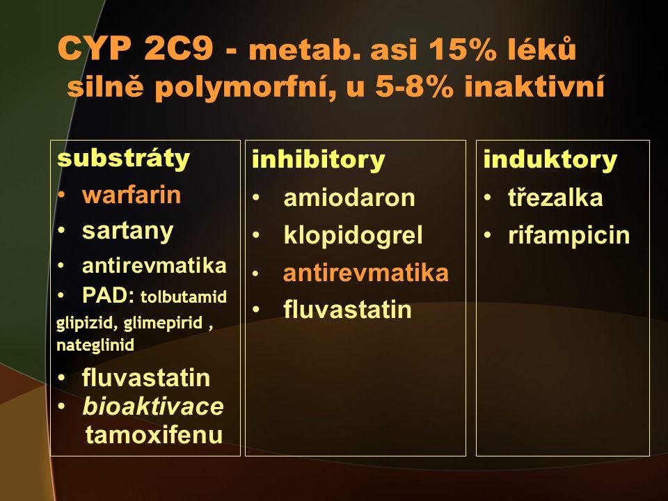 CYP 2C9 - metab.