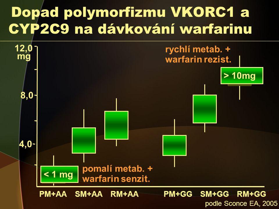 Dopad polymorfizmu VKORC1 a CYP2C9 na dávkování warfarinu 8,0 12,0 mg PM+AA SM+AA RM+AA PM+GG SM+GG RM+GG podle Sconce EA, 2005 4,0 pomalí metab.