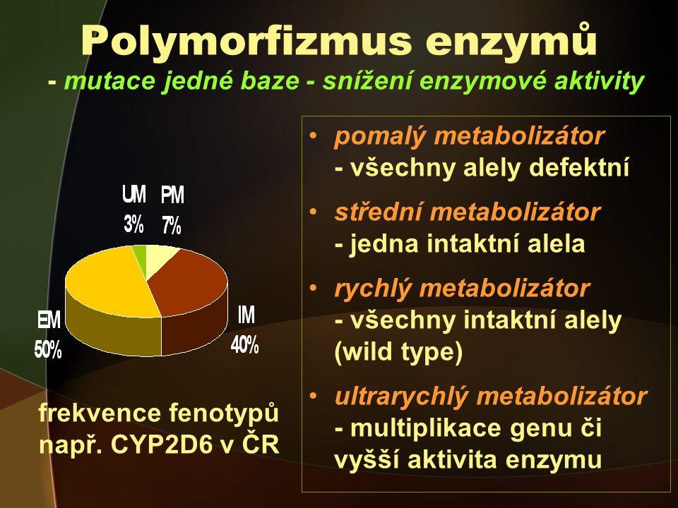 Polymorfizmus enzymů - mutace jedné baze - snížení enzymové aktivity pomalý metabolizátor - všechny alely defektní střední metabolizátor - jedna intaktní alela rychlý metabolizátor - všechny intaktní alely (wild type) ultrarychlý metabolizátor - multiplikace genu či vyšší aktivita enzymu frekvence fenotypů např.