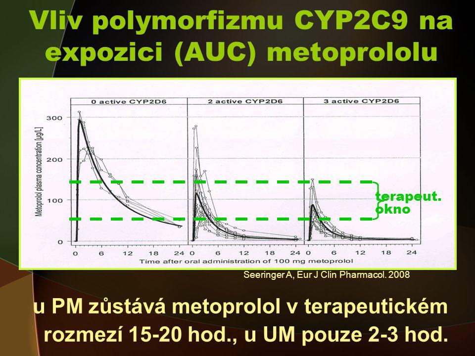 Vliv polymorfizmu CYP2C9 na expozici (AUC) metoprololu u PM zůstává metoprolol v terapeutickém rozmezí 15-20 hod., u UM pouze 2-3 hod.