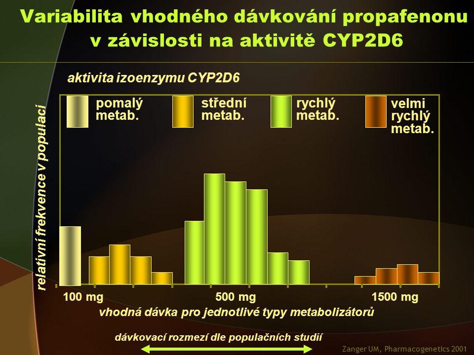 Variabilita vhodného dávkování propafenonu v závislosti na aktivitě CYP2D6 pomalý metab.