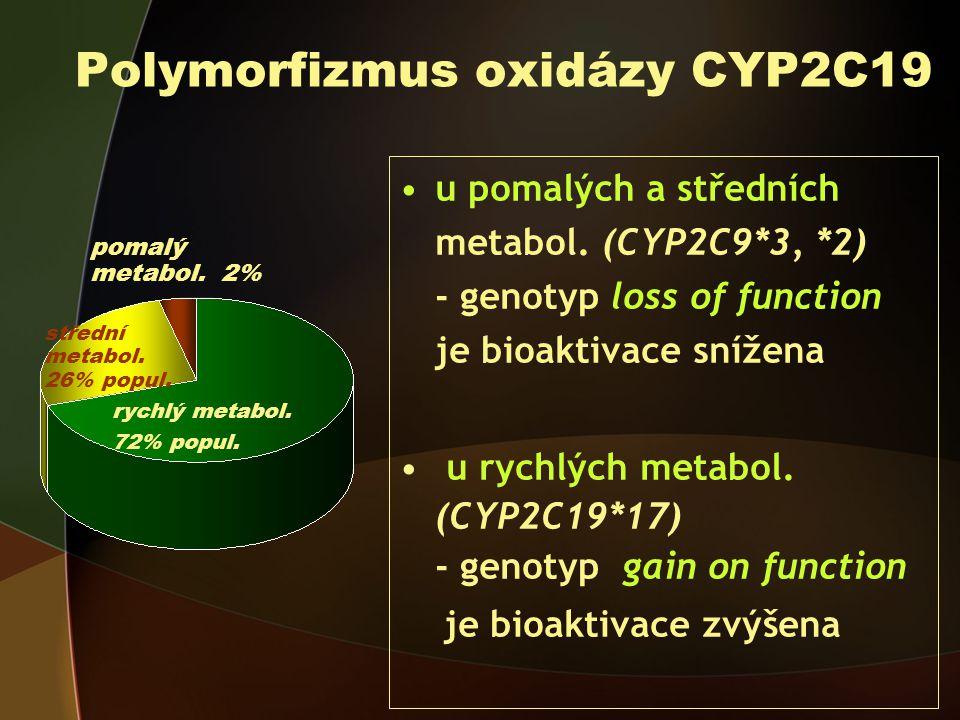 Polymorfizmus oxidázy CYP2C19 u pomalých a středních metabol.
