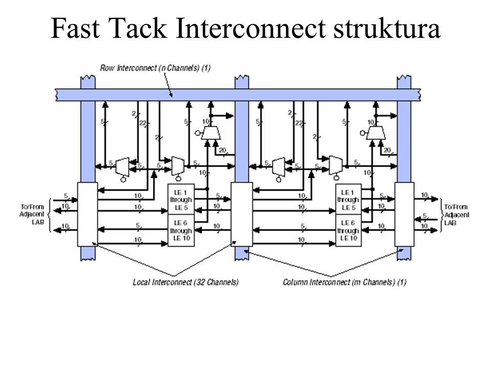 Fast Tack Interconnect struktura