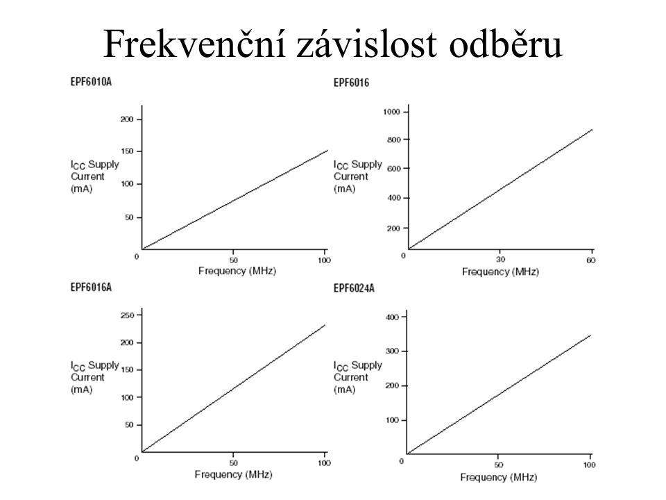 Frekvenční závislost odběru