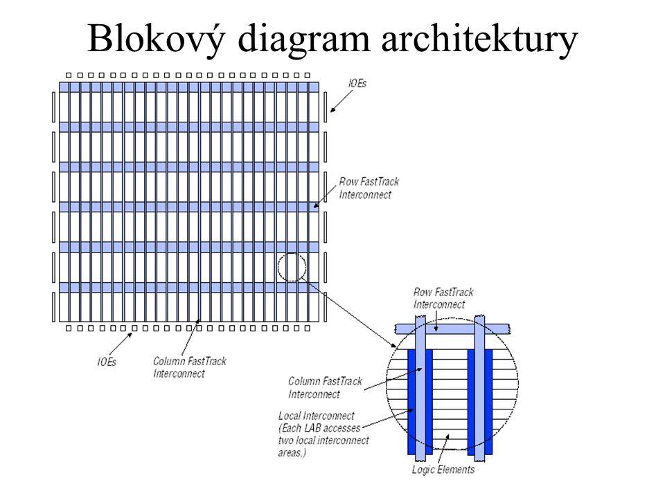 Struktura LAB