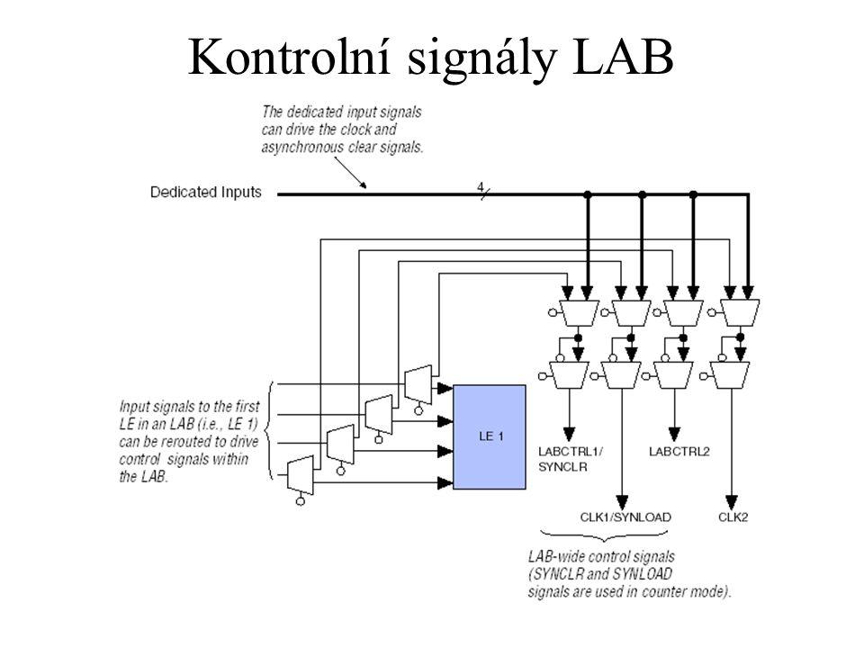 Kontrolní signály LAB