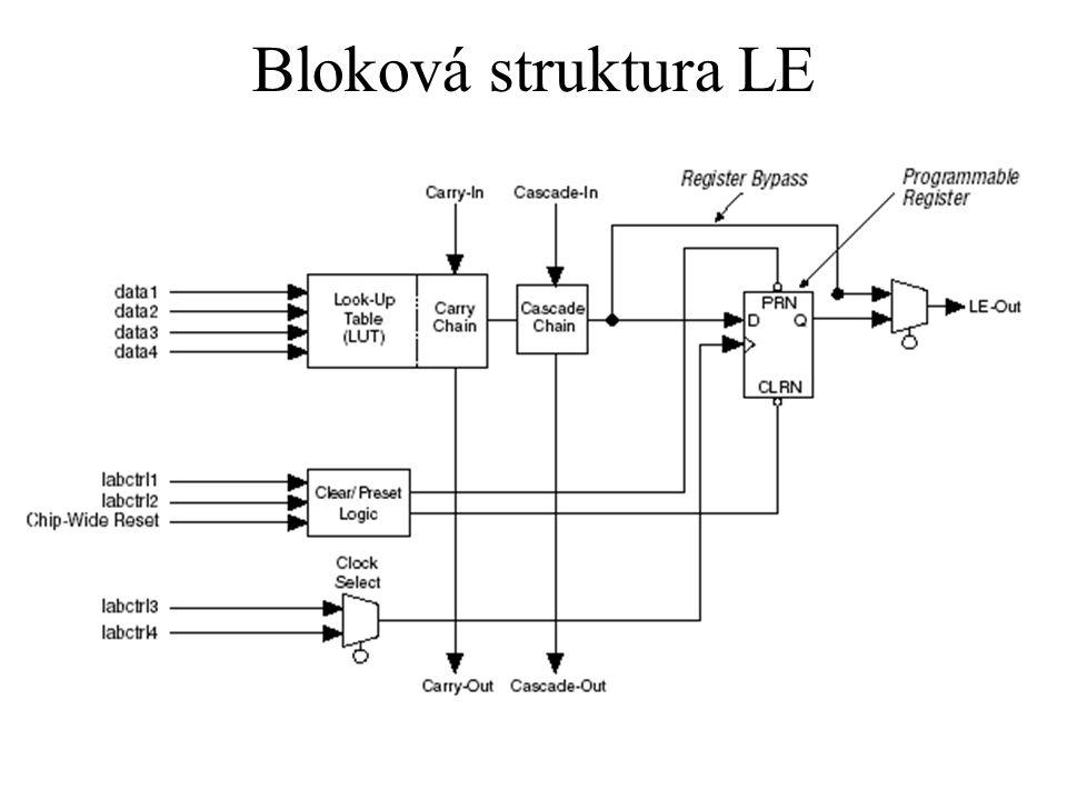 Popis LE obsahuje čtyřvstupovou LUT (log.