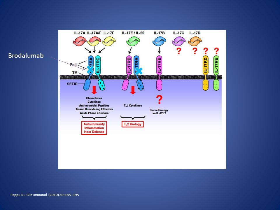Pappu R.J Clin Immunol (2010) 30:185–195 Brodalumab