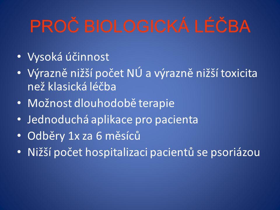 PROČ BIOLOGICKÁ LÉČBA Vysoká účinnost Výrazně nižší počet NÚ a výrazně nižší toxicita než klasická léčba Možnost dlouhodobě terapie Jednoduchá aplikace pro pacienta Odběry 1x za 6 měsíců Nižší počet hospitalizaci pacientů se psoriázou