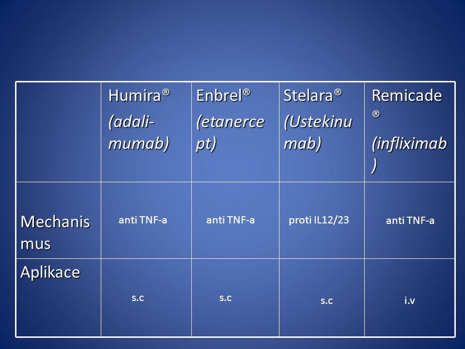 Humira® (adali- mumab) Enbrel® (etanerce pt) Stelara® (Ustekinu mab) Remicade ® (infliximab ) Mechanis mus anti TNF-a proti IL12/23 Aplikace s.c anti TNF-a s.ci.v