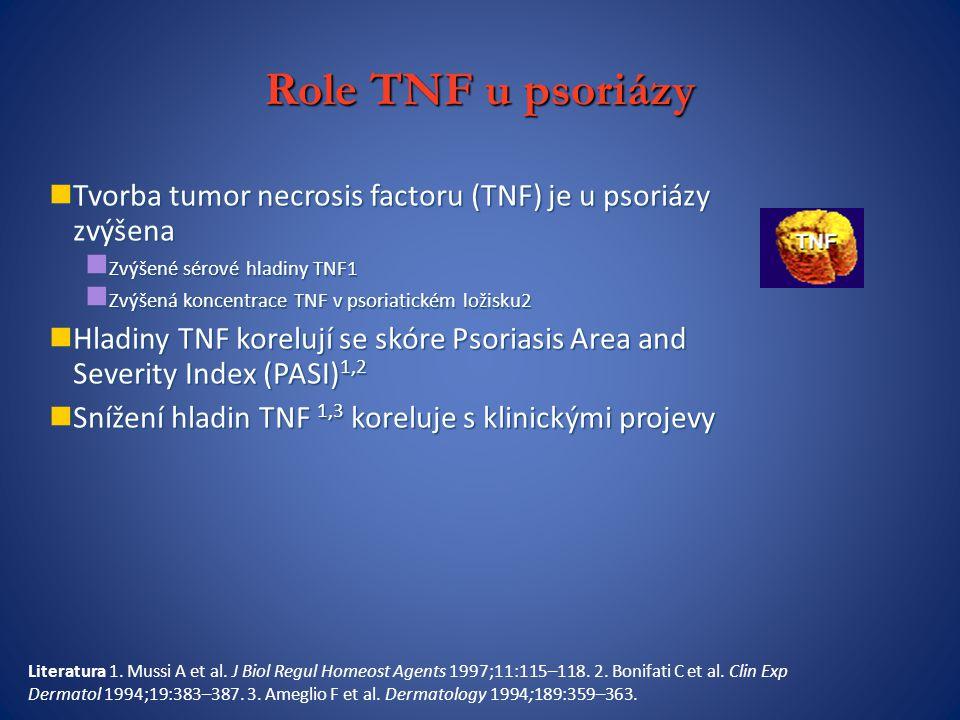 Role TNF u psoriázy Tvorba tumor necrosis factoru (TNF) je u psoriázy zvýšena Tvorba tumor necrosis factoru (TNF) je u psoriázy zvýšena Zvýšené sérové hladiny TNF1 Zvýšené sérové hladiny TNF1 Zvýšená koncentrace TNF v psoriatickém ložisku2 Zvýšená koncentrace TNF v psoriatickém ložisku2 Hladiny TNF korelují se skóre Psoriasis Area and Severity Index (PASI) 1,2 Hladiny TNF korelují se skóre Psoriasis Area and Severity Index (PASI) 1,2 Snížení hladin TNF 1,3 koreluje s klinickými projevy Snížení hladin TNF 1,3 koreluje s klinickými projevy Literatura 1.