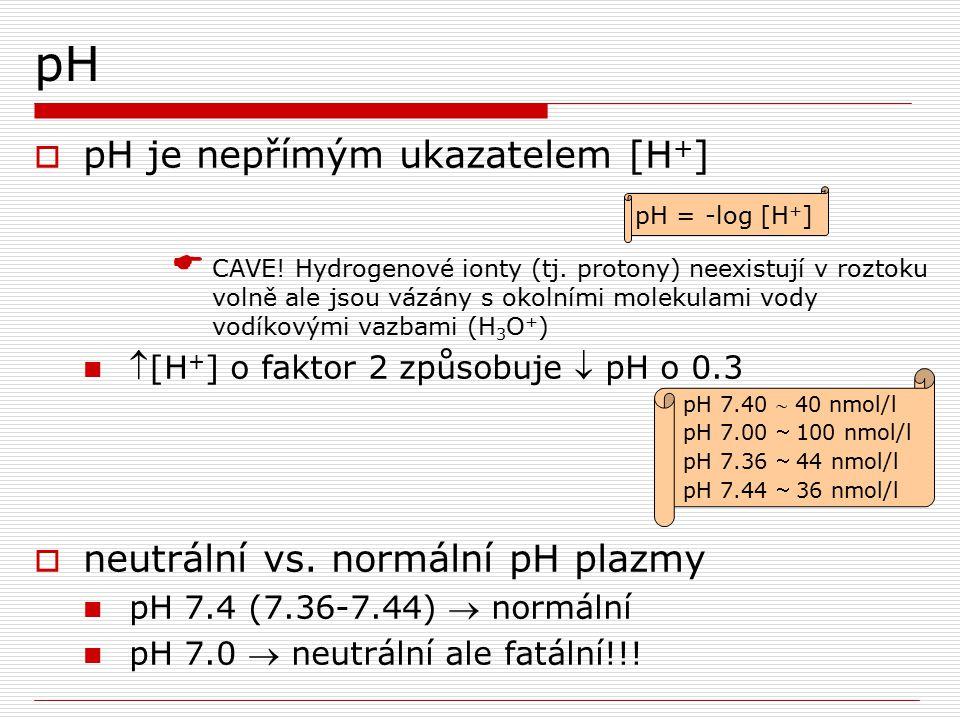 pH  pH je nepřímým ukazatelem [H + ]  CAVE! Hydrogenové ionty (tj. protony) neexistují v roztoku volně ale jsou vázány s okolními molekulami vody vo