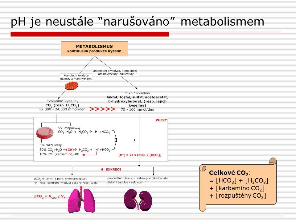 Respirační acidóza  pH v důsledku PaCO 2 >40 mmHg = hyperkapnie akutní (pH) chronická (pH nebo normální pH)  renální kompenzace – retence HCO 3 - (3 - 4 dny)  příčiny: pokles alveolární ventilace (zvýš.