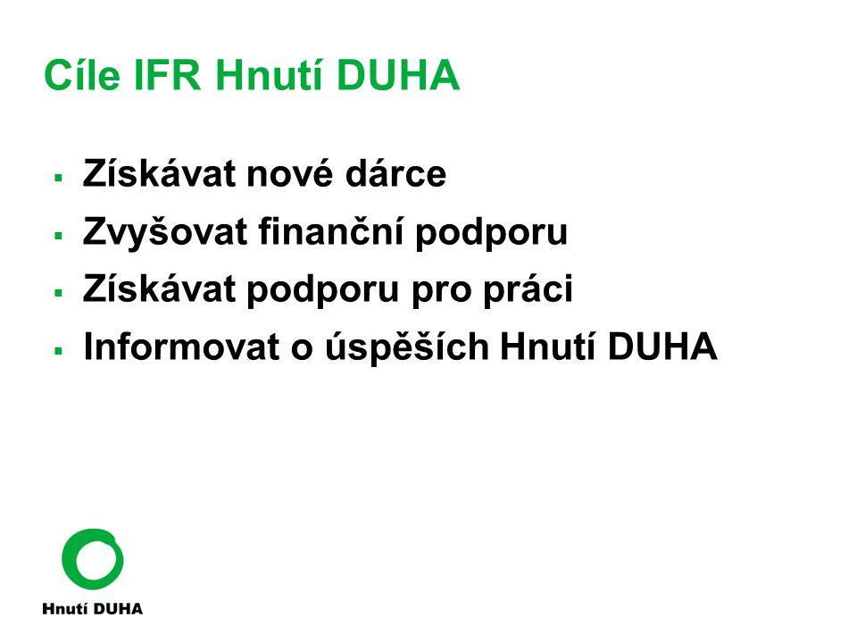 Cíle IFR Hnutí DUHA  Získávat nové dárce  Zvyšovat finanční podporu  Získávat podporu pro práci  Informovat o úspěších Hnutí DUHA