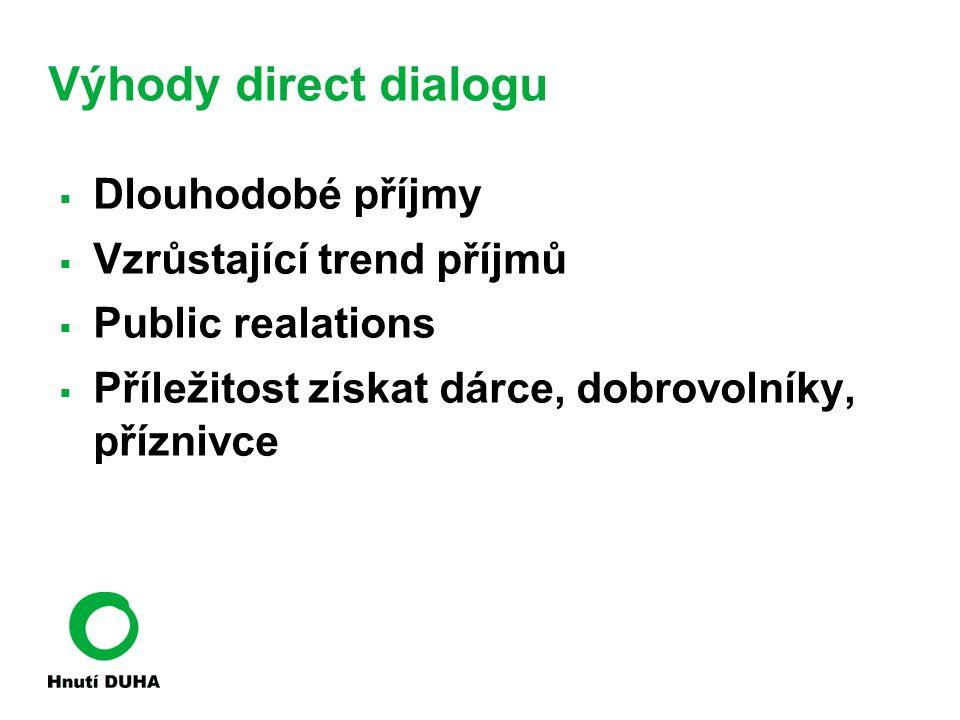 Výhody direct dialogu  Dlouhodobé příjmy  Vzrůstající trend příjmů  Public realations  Příležitost získat dárce, dobrovolníky, příznivce