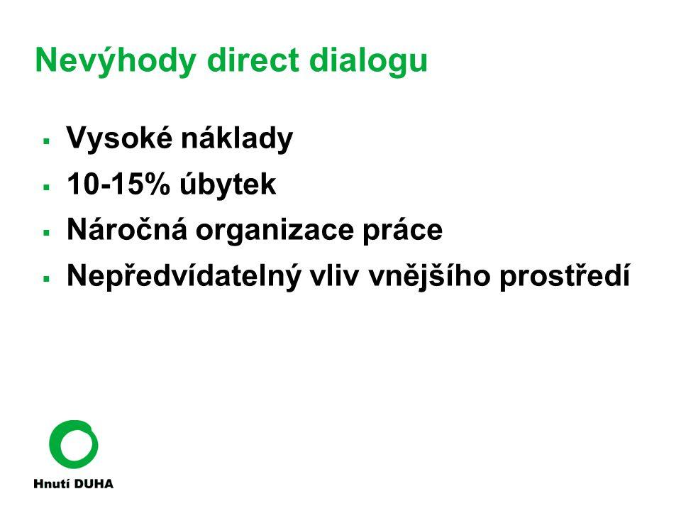 Nevýhody direct dialogu  Vysoké náklady  10-15% úbytek  Náročná organizace práce  Nepředvídatelný vliv vnějšího prostředí