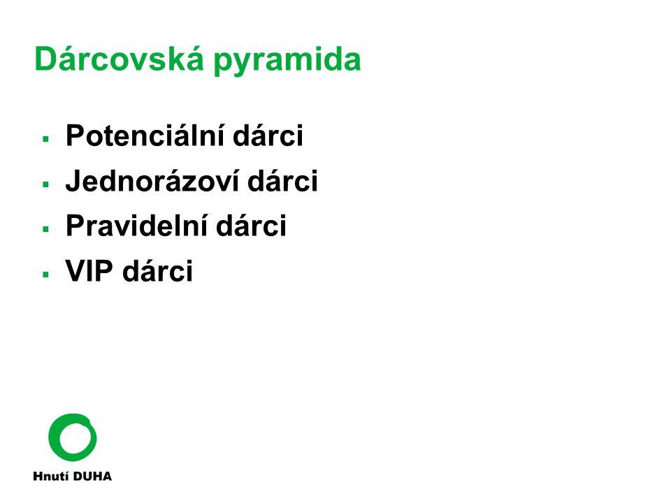 Dárcovská pyramida  Potenciální dárci  Jednorázoví dárci  Pravidelní dárci  VIP dárci