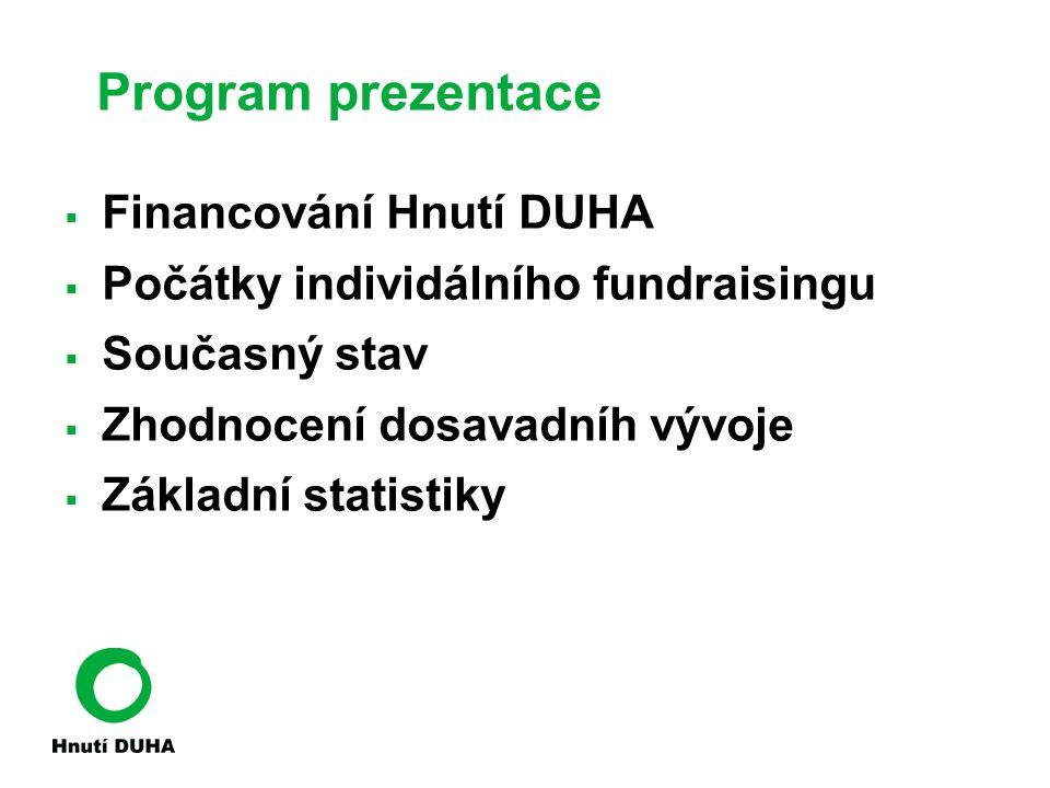 Program prezentace  Financování Hnutí DUHA  Počátky individálního fundraisingu  Současný stav  Zhodnocení dosavadníh vývoje  Základní statistiky