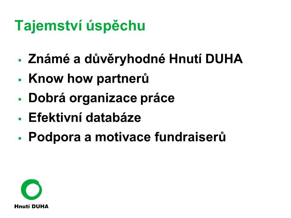 Tajemství úspěchu  Známé a důvěryhodné Hnutí DUHA  Know how partnerů  Dobrá organizace práce  Efektivní databáze  Podpora a motivace fundraiserů
