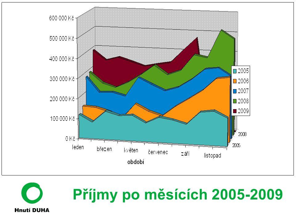 Příjmy po měsících 2005-2009