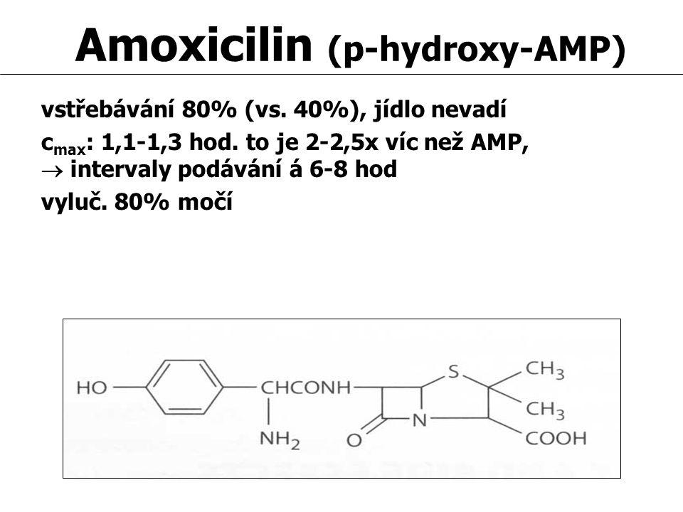 Amoxicilin (p-hydroxy-AMP) vstřebávání 80% (vs. 40%), jídlo nevadí c max : 1,1-1,3 hod. to je 2-2,5x víc než AMP,  intervaly podávání á 6-8 hod vyluč