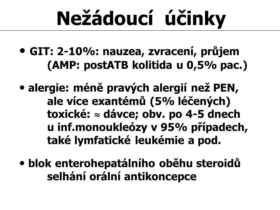 Nežádoucí účinky GIT: 2-10%: nauzea, zvracení, průjem (AMP: postATB kolitida u 0,5% pac.) alergie: méně pravých alergií než PEN, ale více exantémů (5%