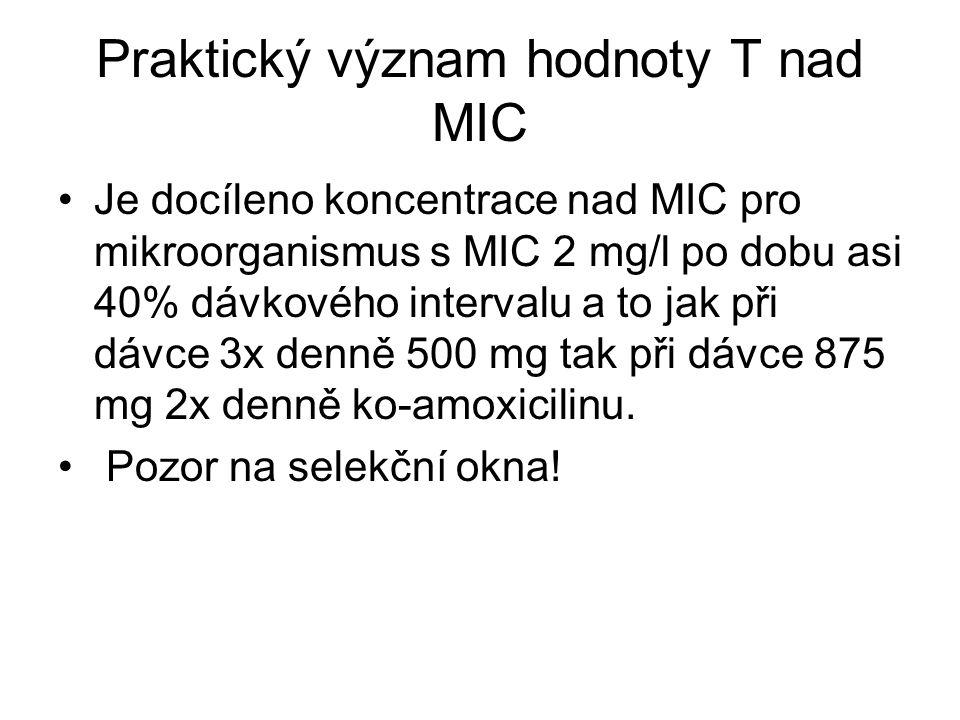 Praktický význam hodnoty T nad MIC Je docíleno koncentrace nad MIC pro mikroorganismus s MIC 2 mg/l po dobu asi 40% dávkového intervalu a to jak při d
