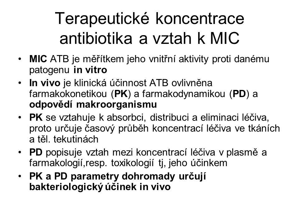 PK/PD parametry betalaktamů Betalaktamy vykazují časově závislý účinek usmrcování mikrobů, tj.