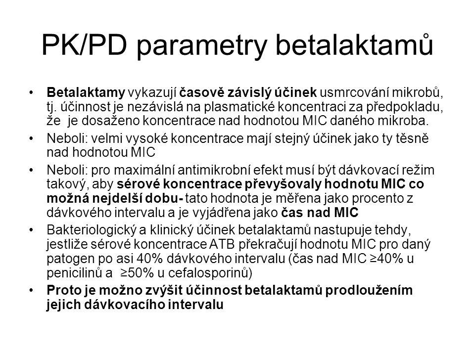 Nežádoucí účinky GIT: 2-10%: nauzea, zvracení, průjem (AMP: postATB kolitida u 0,5% pac.) alergie: méně pravých alergií než PEN, ale více exantémů (5% léčených) toxické:  dávce; obv.