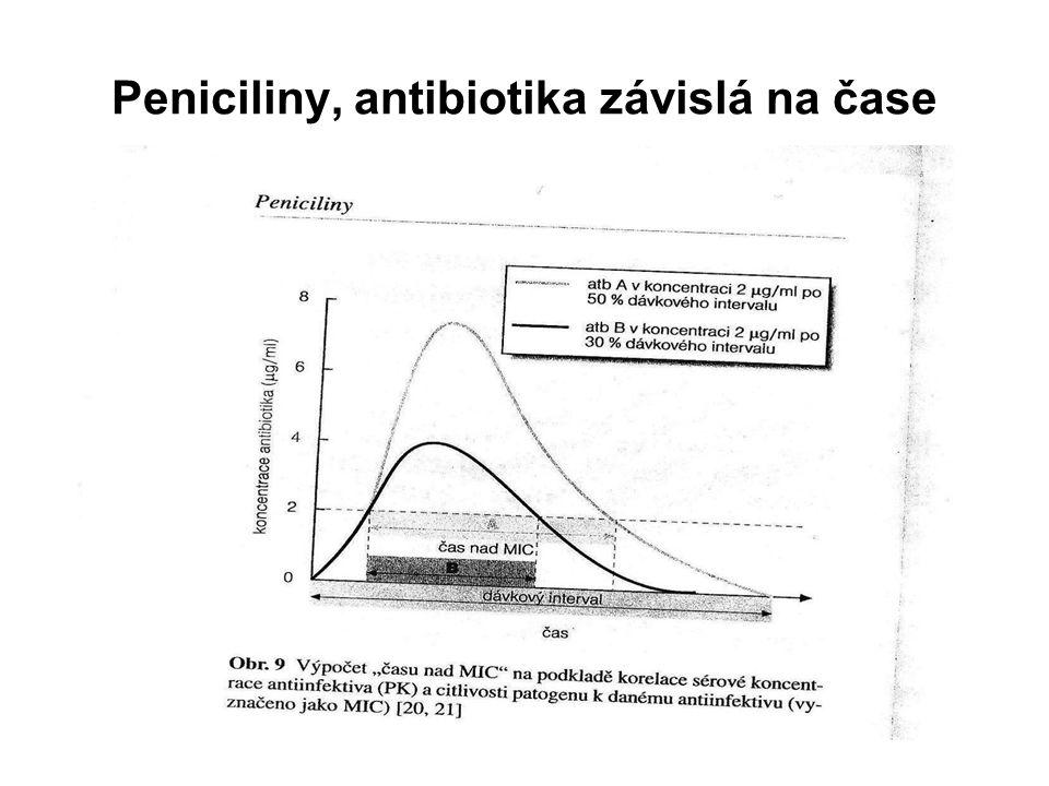 Peniciliny, antibiotika závislá na čase