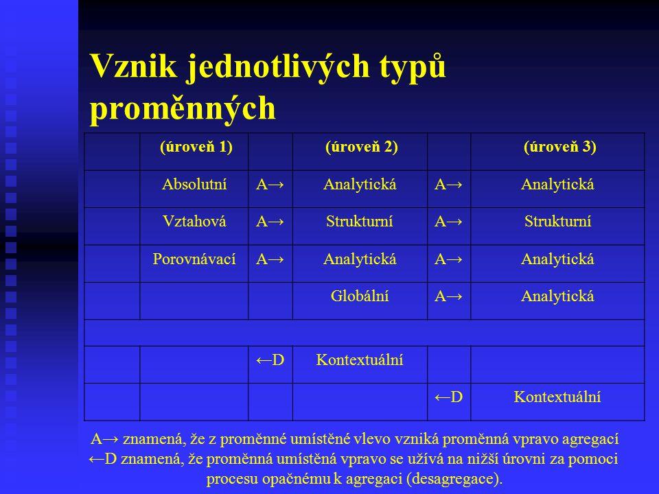 Vznik jednotlivých typů proměnných (úroveň 1) (úroveň 2) (úroveň 3) AbsolutníA→AnalytickáA→Analytická VztahováA→StrukturníA→Strukturní PorovnávacíA→An