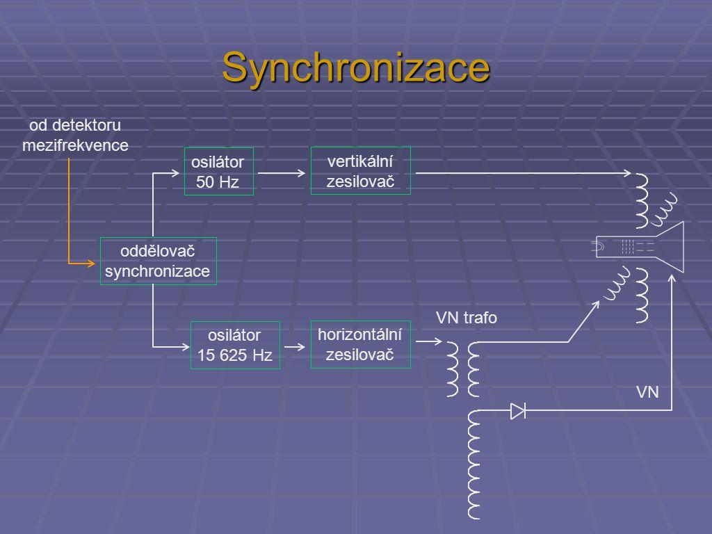 Synchronizace oddělovač synchronizace osilátor 50 Hz osilátor 15 625 Hz vertikální zesilovač horizontální zesilovač VN trafo VN od detektoru mezifrekvence