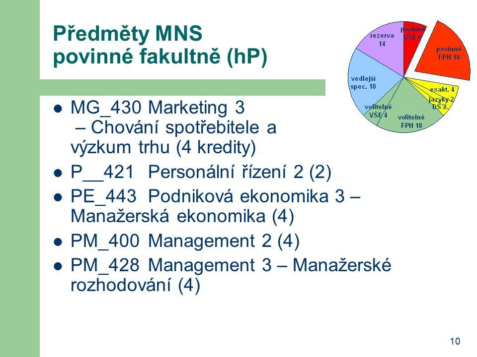 10 Předměty MNS povinné fakultně (hP) MG_430Marketing 3 – Chování spotřebitele a výzkum trhu (4 kredity) P__421Personální řízení 2 (2) PE_443Podniková