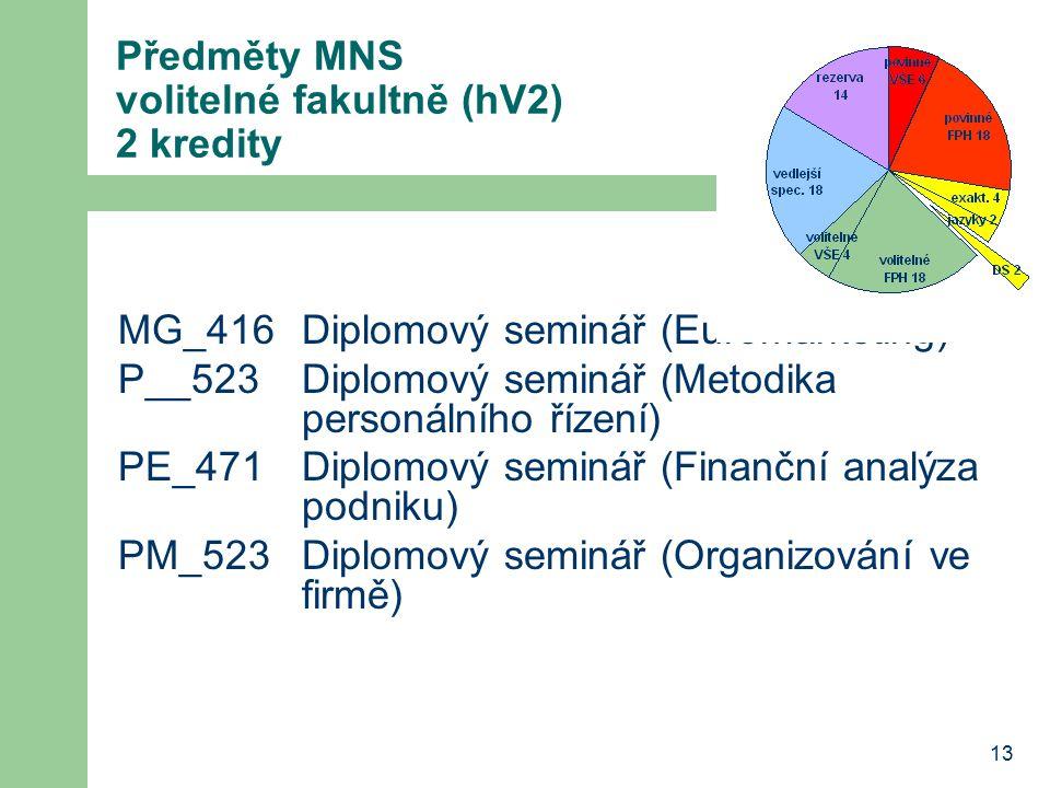 13 Předměty MNS volitelné fakultně (hV2) 2 kredity MG_416Diplomový seminář (Euromarketing) P__523Diplomový seminář (Metodika personálního řízení) PE_4