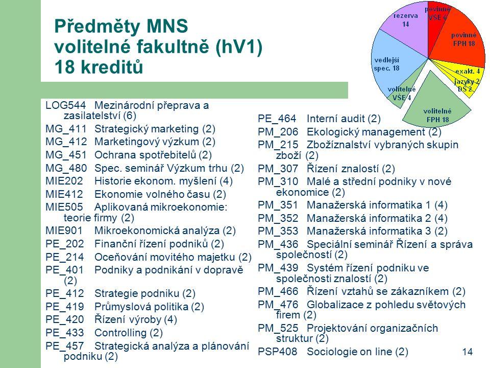 14 Předměty MNS volitelné fakultně (hV1) 18 kreditů LOG544Mezinárodní přeprava a zasilatelství (6) MG_411Strategický marketing (2) MG_412Marketingový