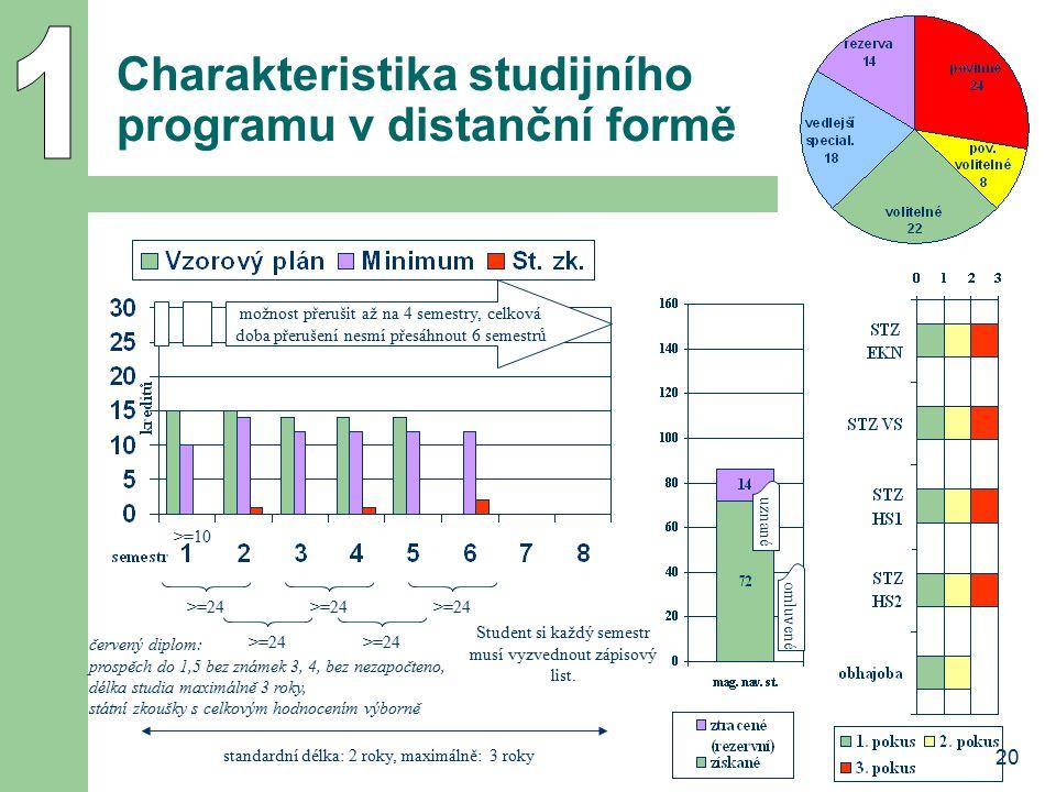20 Charakteristika studijního programu v distanční formě možnost přerušit až na 4 semestry, celková doba přerušení nesmí přesáhnout 6 semestrů omluven