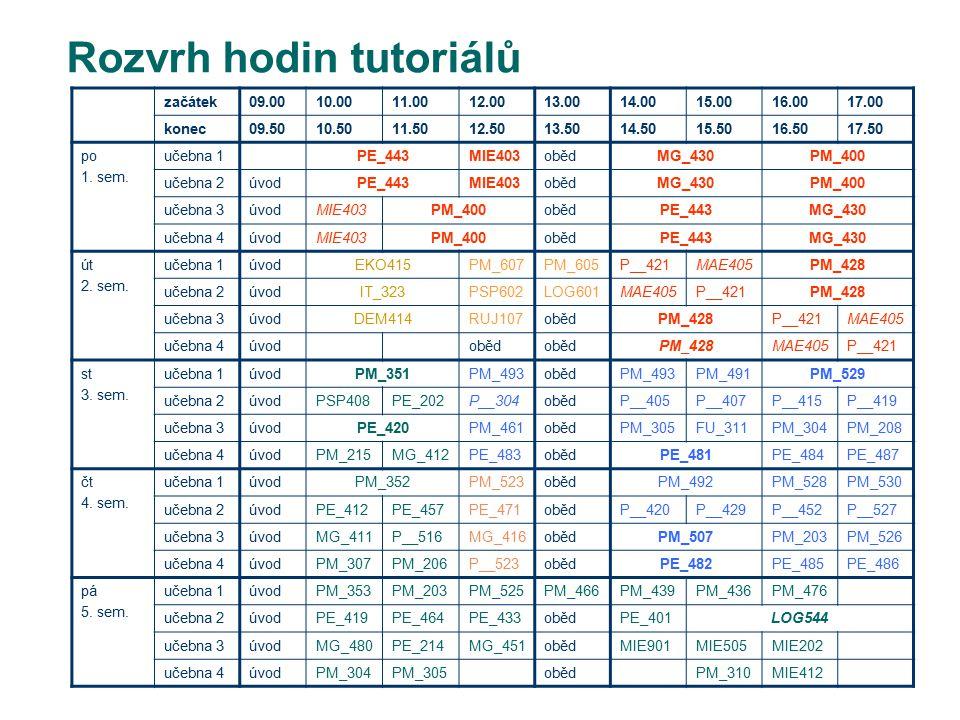 Rozvrh hodin tutoriálů začátek09.0010.0011.0012.0013.0014.0015.0016.0017.00 konec09.5010.5011.5012.5013.5014.5015.5016.5017.50 po 1. sem. učebna 1PE_4